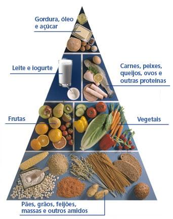 Tabela de dieta para diabeticos tipo 2