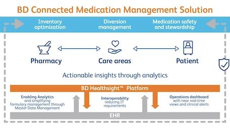 Medication Management, Dispensing Solutions Overview - BD