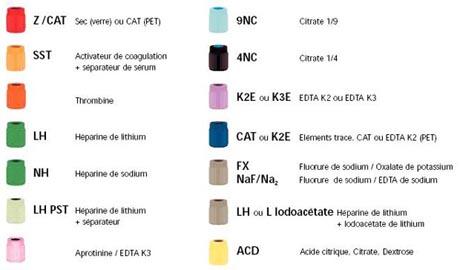 Code couleur bouchon BD Vacutainer