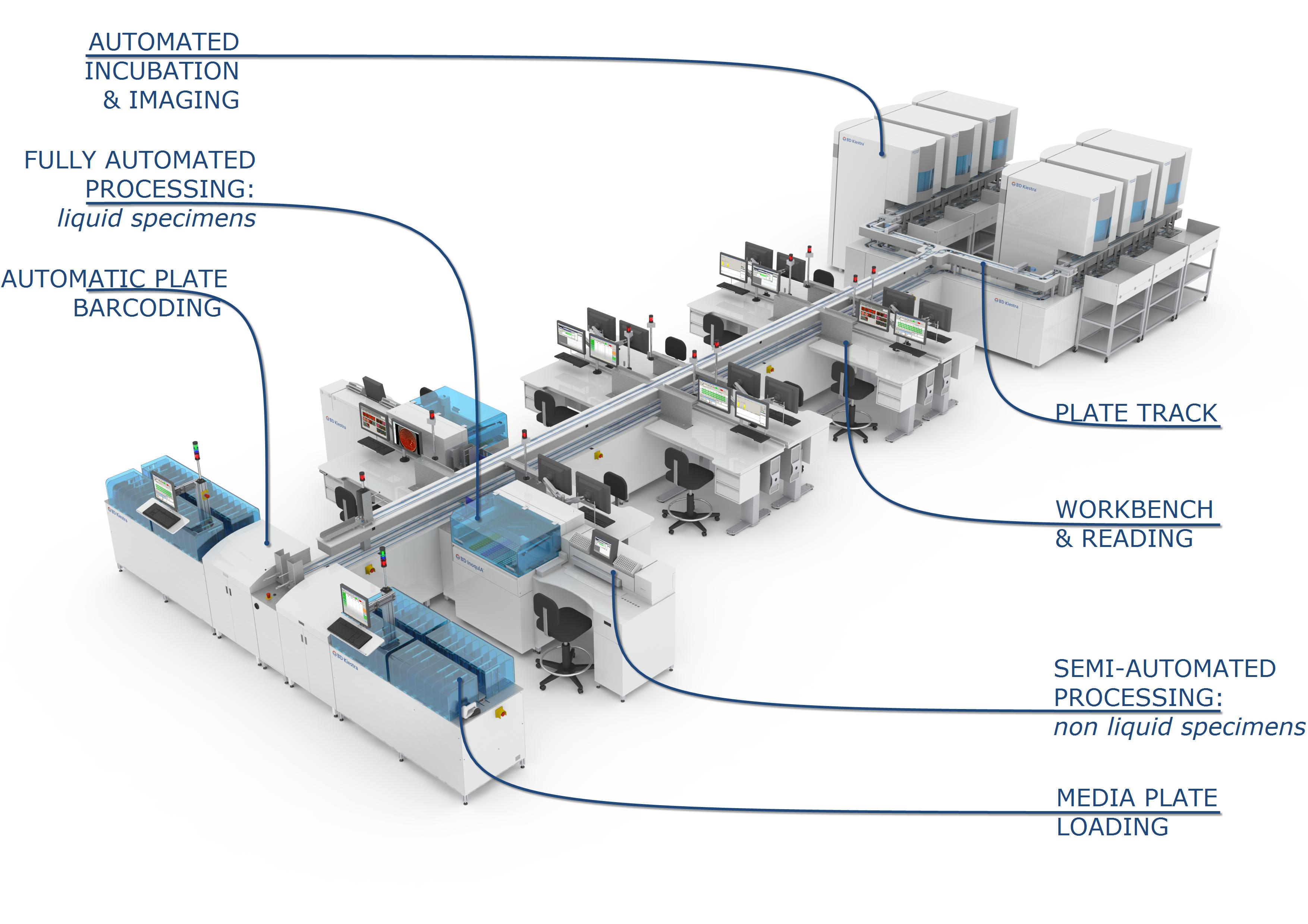 BD Kiestra™ Total Lab Automation